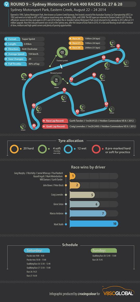 Sydney Motorsport Park 400 infographic
