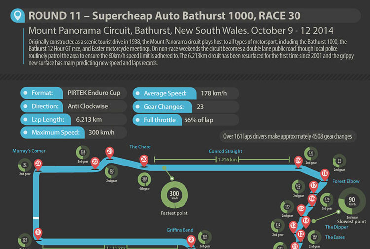 Bathurst 1000 preview infographic