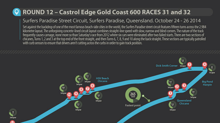 Gold Coast 600 preview infographic