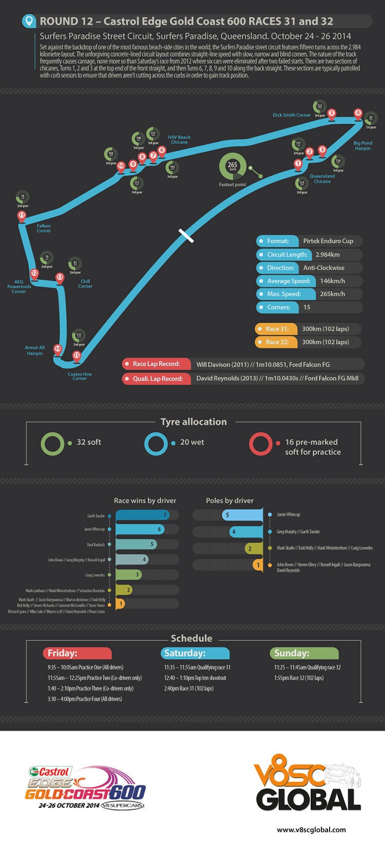 Gold Coast 600 infographic