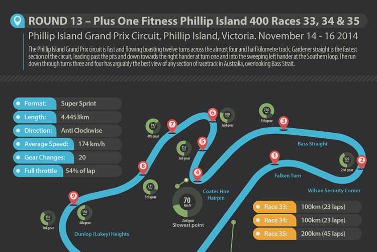 Phillip Island 400 infographic