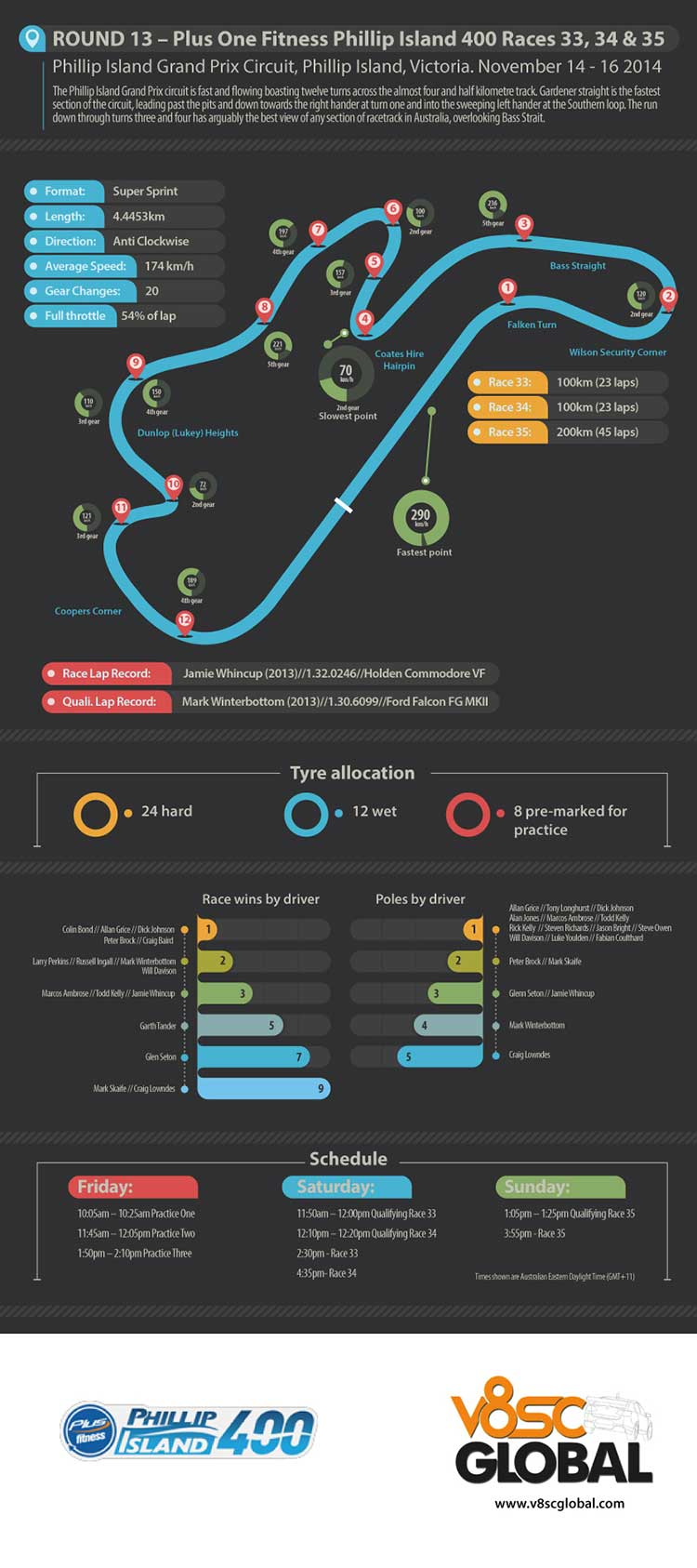 Phillip Island 400 preview infographic
