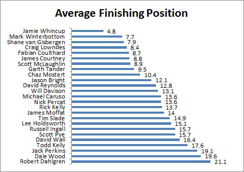 Driver Average Finish