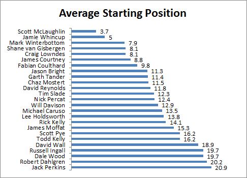 Driver Average Start
