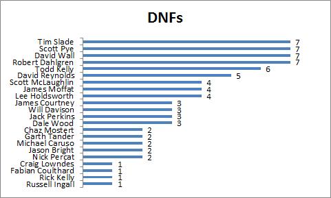 Driver DNFs