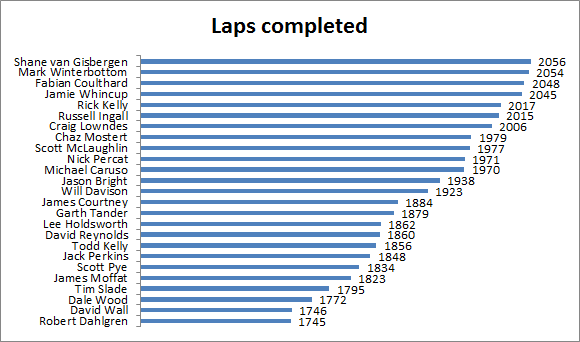 Driver Laps completed