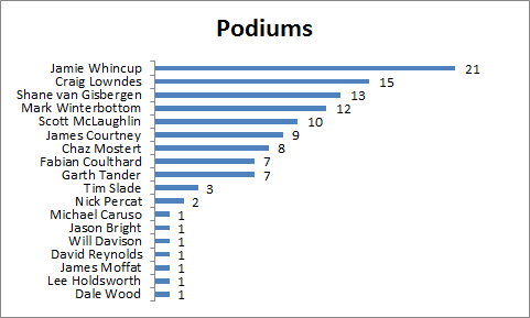 Driver Podiums