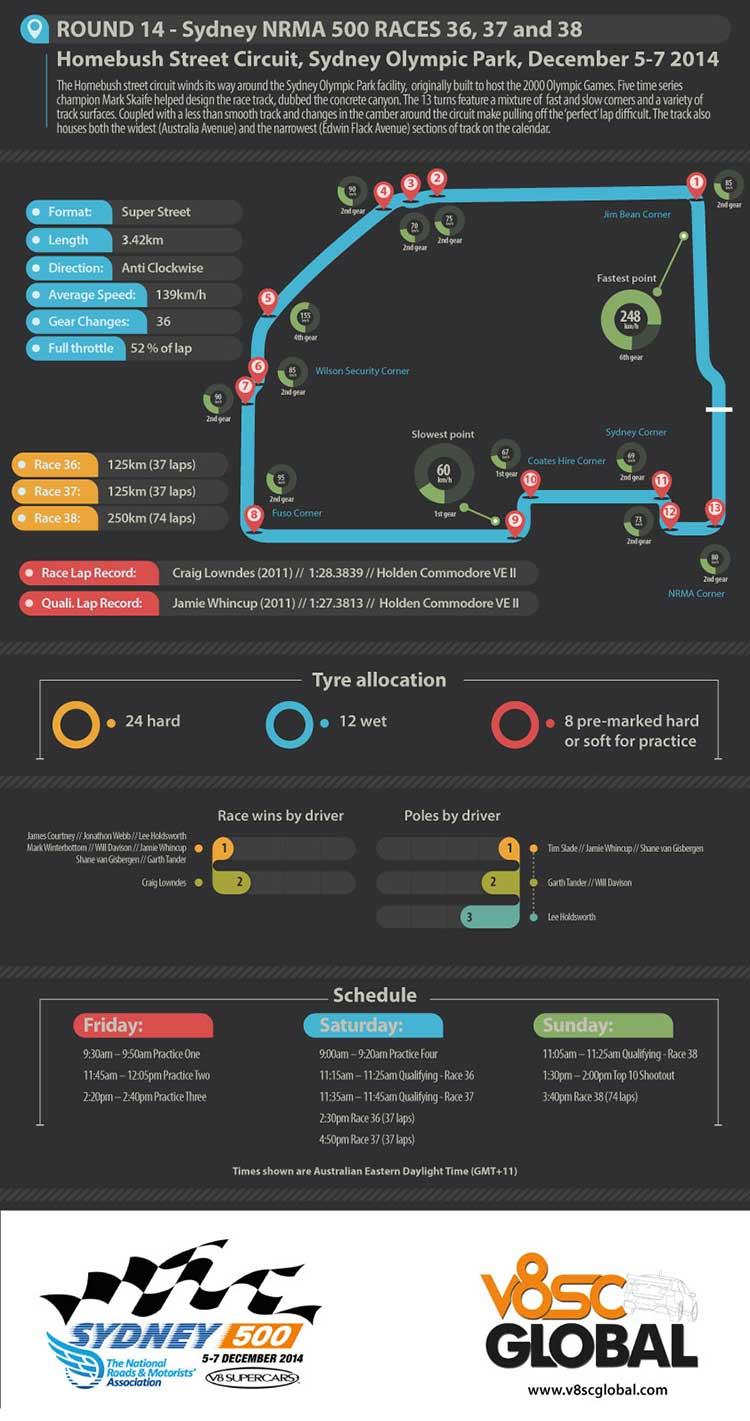 Sydney NRMA 500 infographic